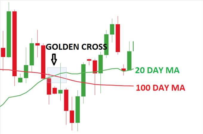 Moving Average Golden Cross