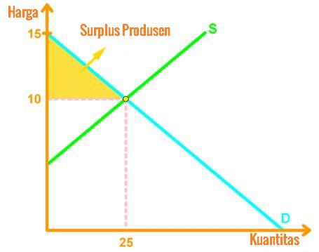 Grafis Dari Surplus Konsumen