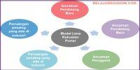Analisis Lima Kekuatan Porter: Fitur Dan Cara Menerapkan