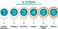 Pemasaran Mulut Ke Mulut, Manfaat, Strategi Dan Cara Membangunnya